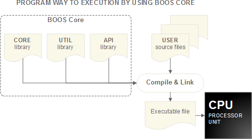 Program way to execution by using BOOS Core