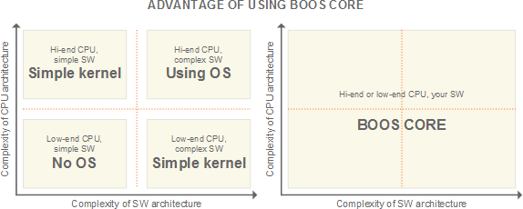 Advantage of using BOOS Core