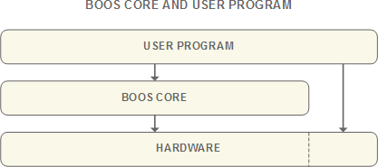 BOOS Core and user Program