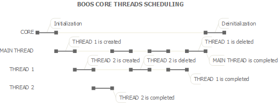 BOOS Core threads scheduling
